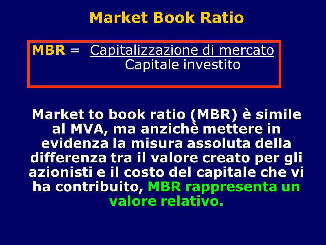 Market Book Ratio