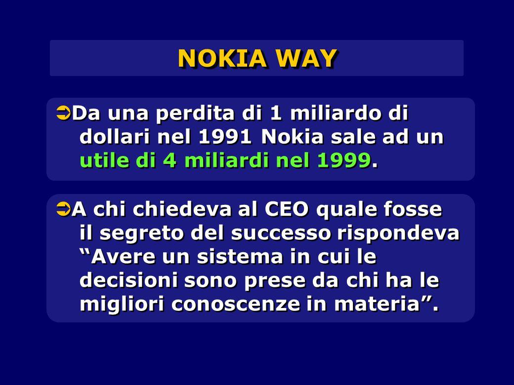 NOKIA WAY Da una perdita di 1 miliardo di dollari nel 1991 Nokia sale ad un utile di 4 miliardi nel 1999.