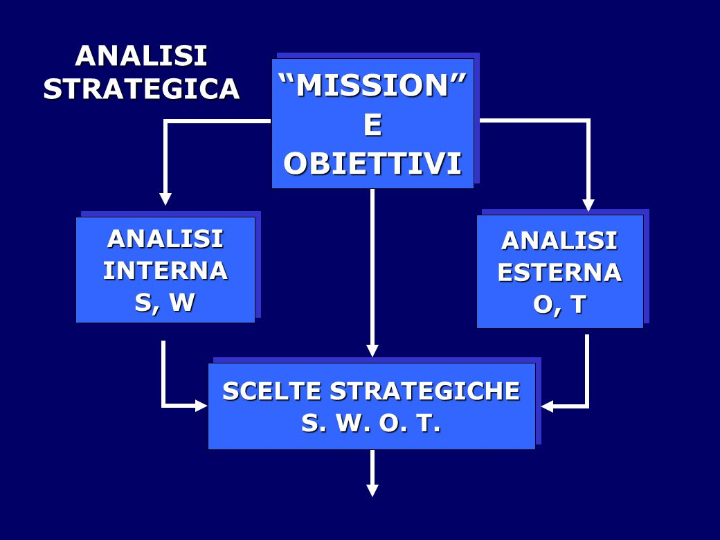 MISSION E OBIETTIVI ANALISI STRATEGICA ANALISI ESTERNA O, T INTERNA