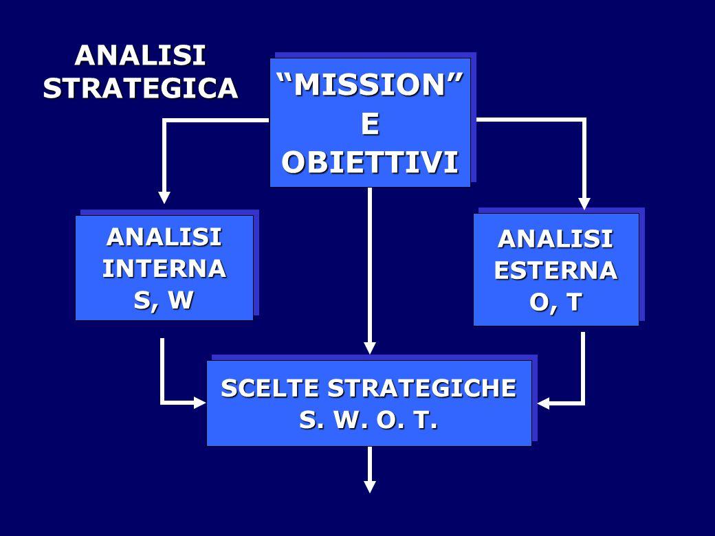 MISSION E OBIETTIVI ANALISI STRATEGICA ANALISI ESTERNA O, T INTERNA