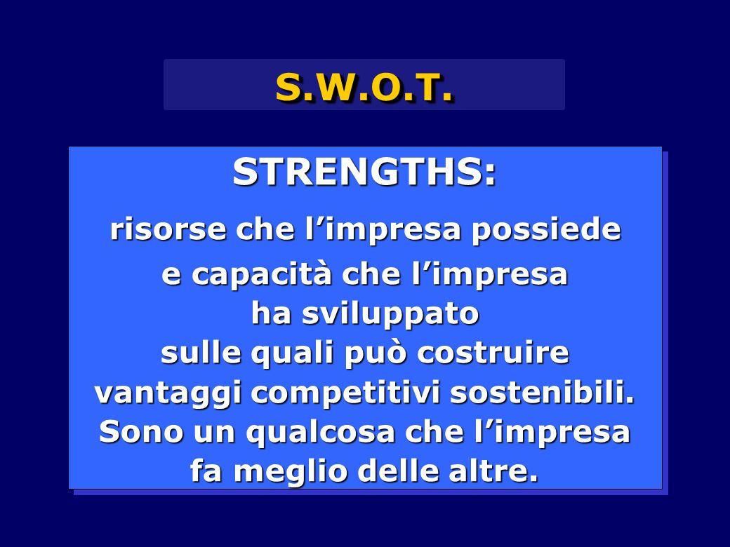 S.W.O.T. STRENGTHS: risorse che l'impresa possiede