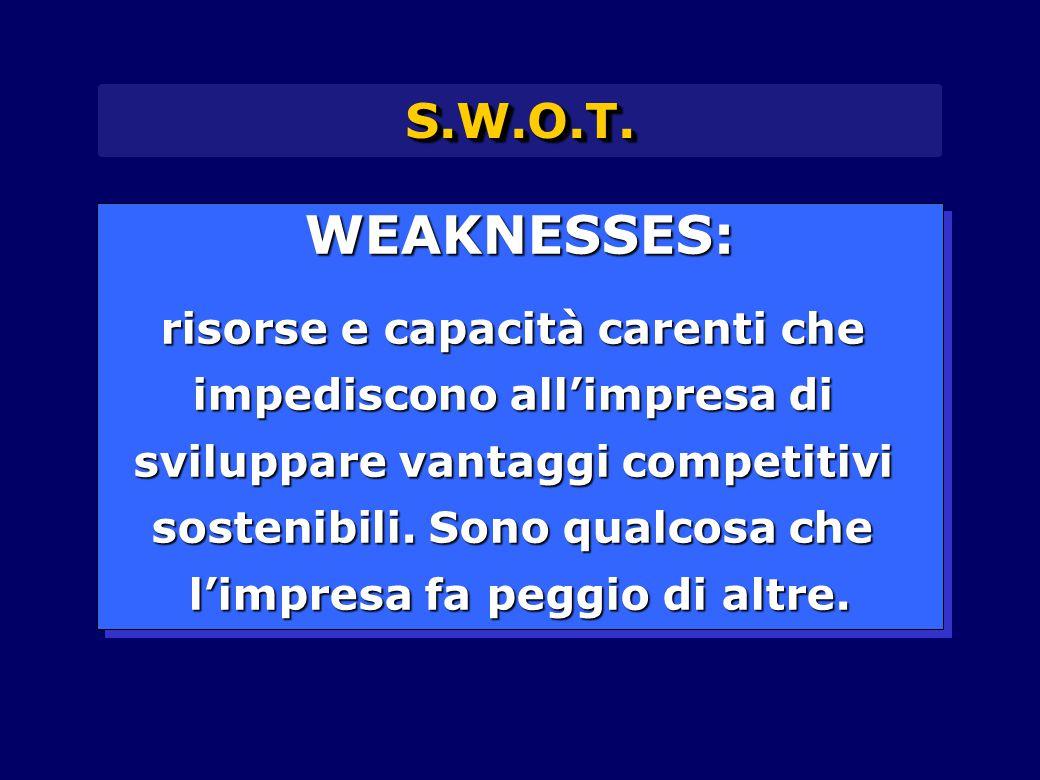 WEAKNESSES: S.W.O.T. risorse e capacità carenti che