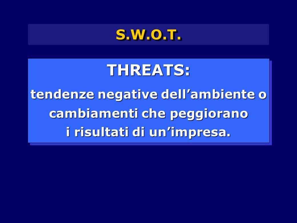 THREATS: S.W.O.T. tendenze negative dell'ambiente o