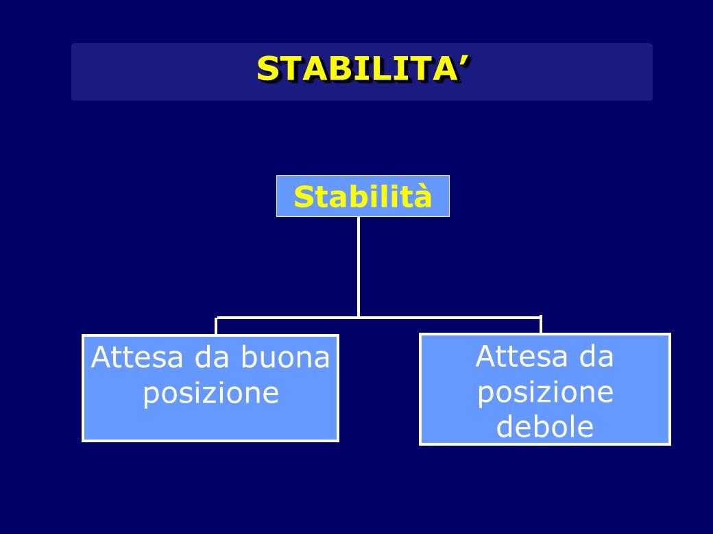 STABILITA' Stabilità Attesa da buona posizione