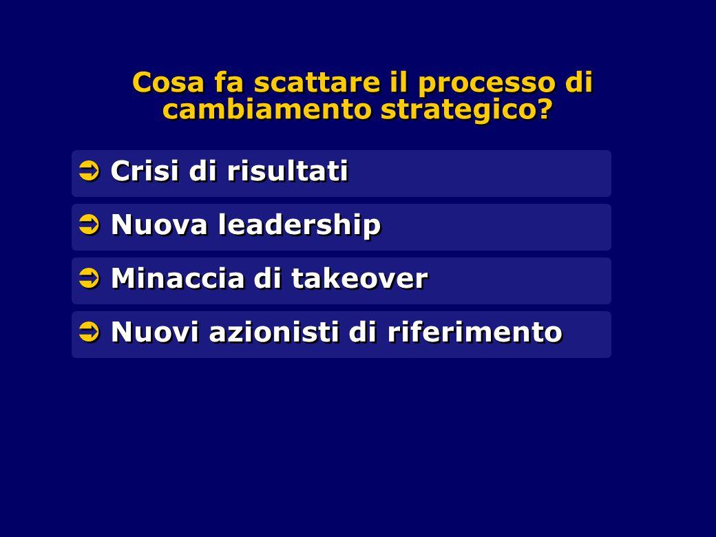 Cosa fa scattare il processo di cambiamento strategico