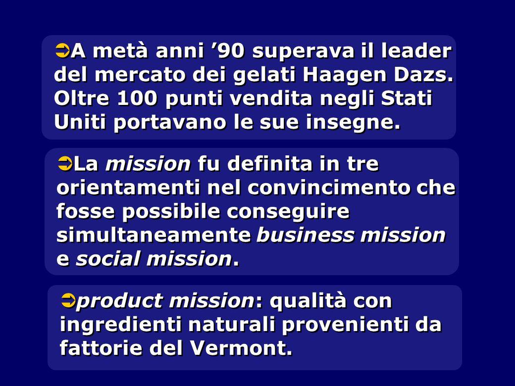 A metà anni '90 superava il leader del mercato dei gelati Haagen Dazs