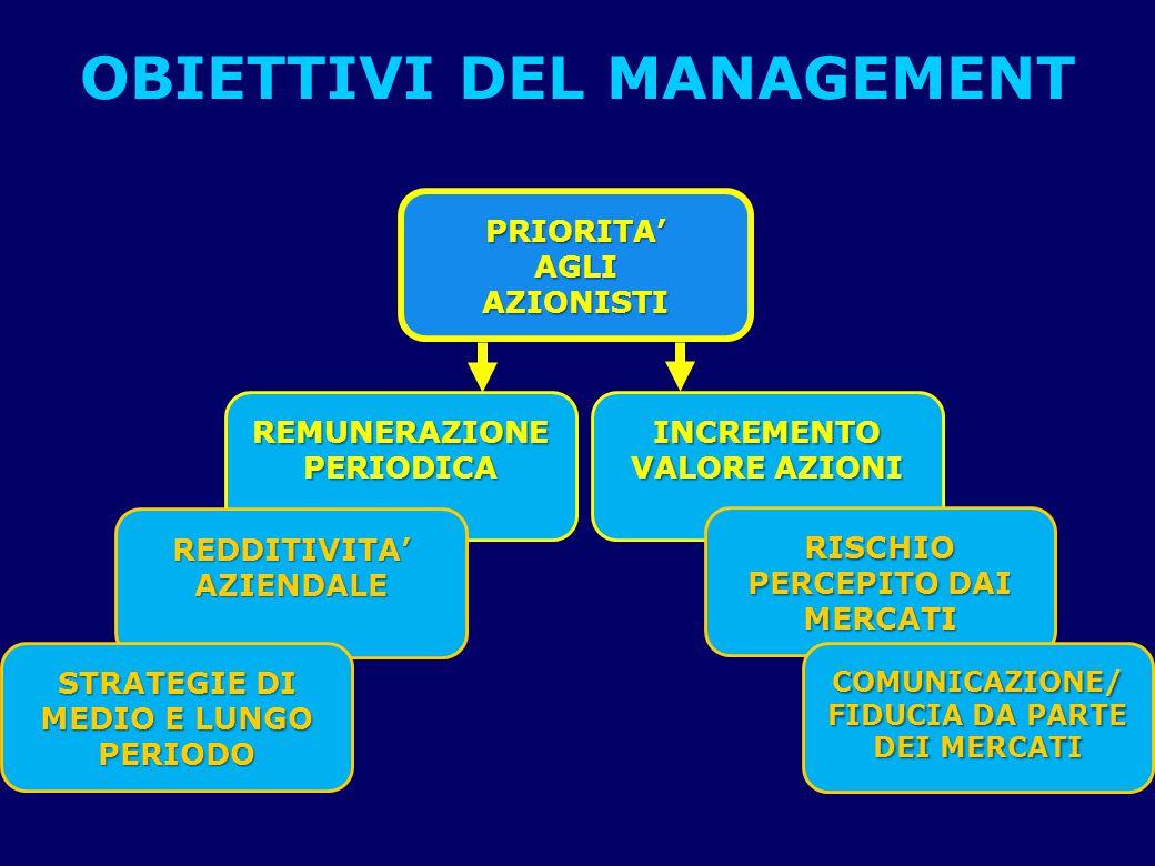 OBIETTIVI DEL MANAGEMENT