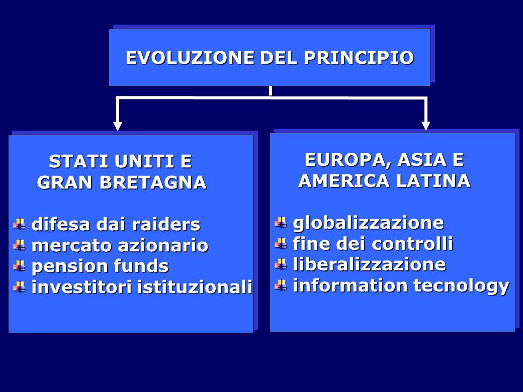 EVOLUZIONE DEL PRINCIPIO