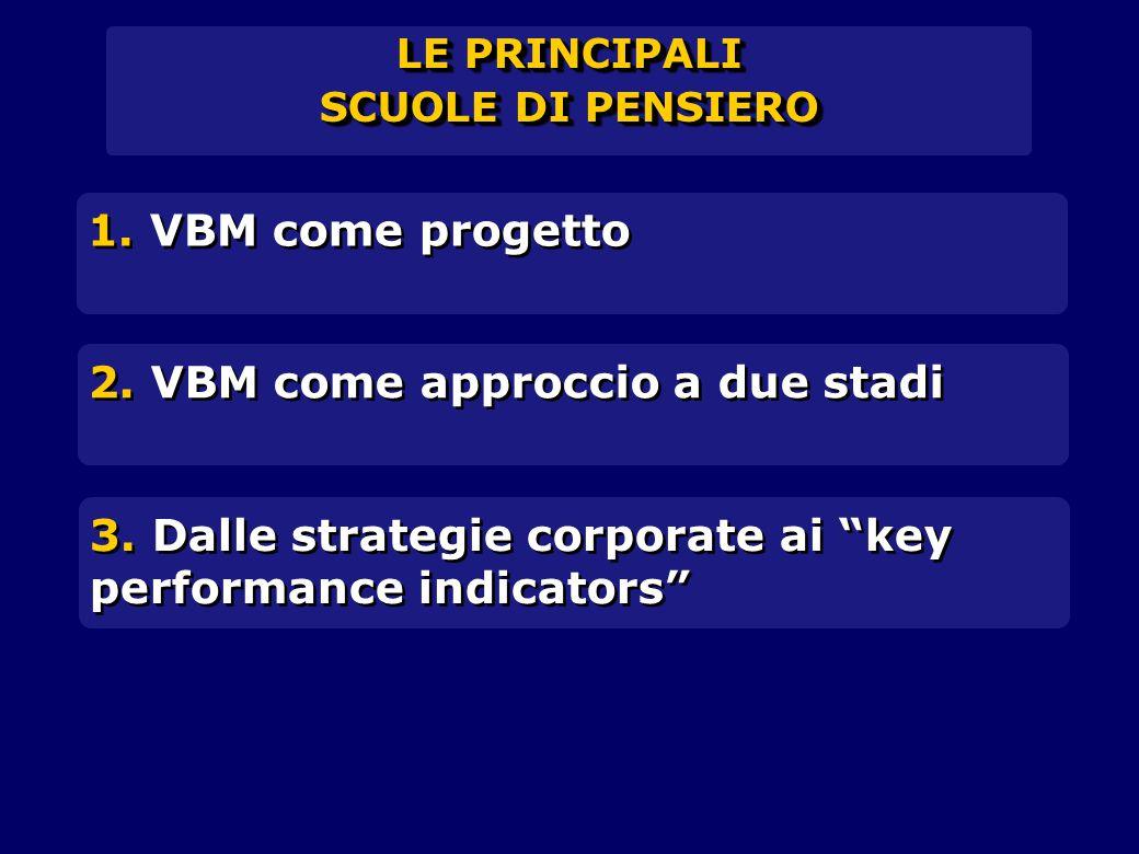 2. VBM come approccio a due stadi