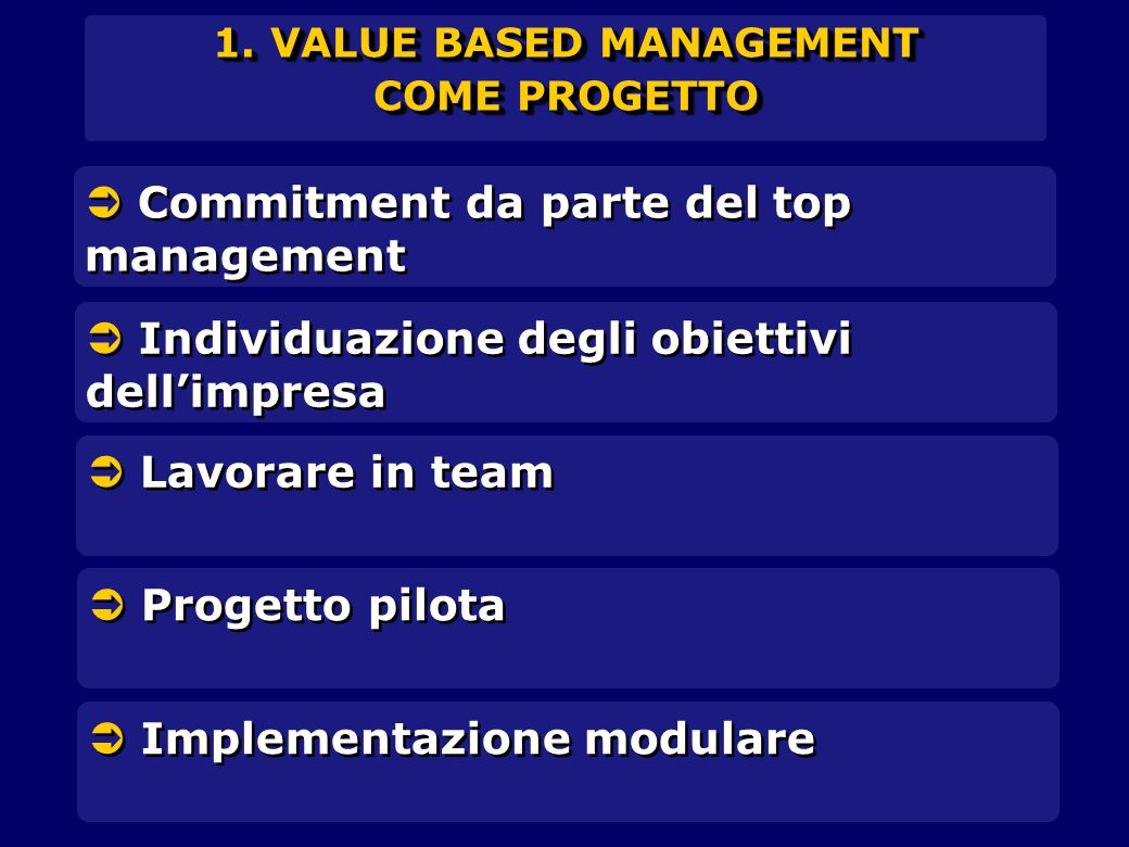 1. VALUE BASED MANAGEMENT