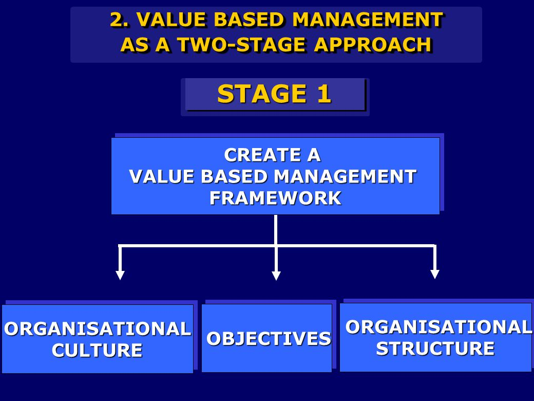 2. VALUE BASED MANAGEMENT AS A TWO-STAGE APPROACH