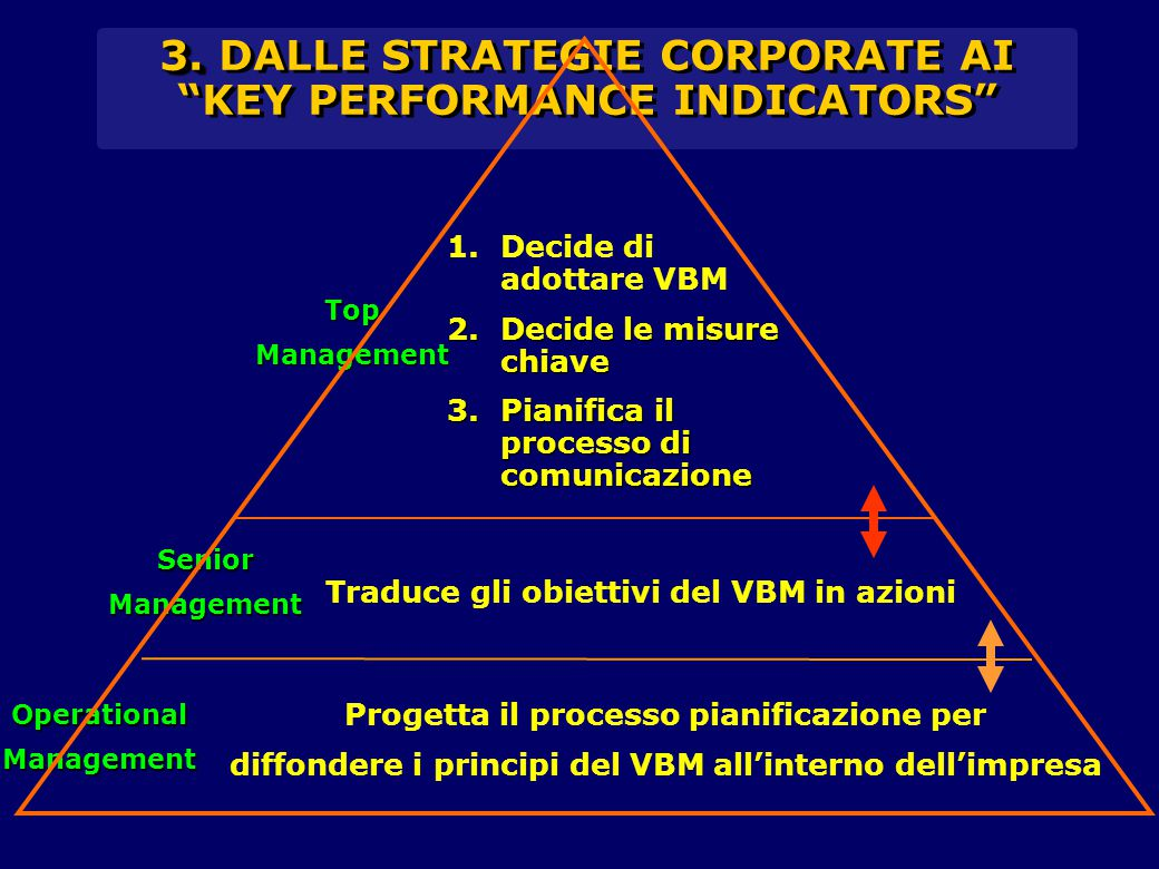 3. DALLE STRATEGIE CORPORATE AI KEY PERFORMANCE INDICATORS