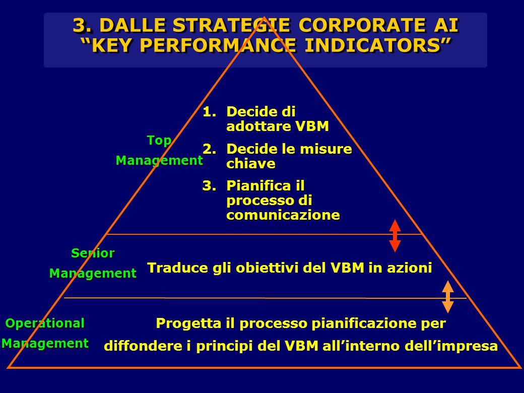 3. DALLE STRATEGIE CORPORATE AI KEY PERFORMANCE INDICATORS