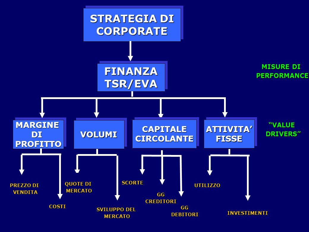 STRATEGIA DI CORPORATE FINANZA TSR/EVA