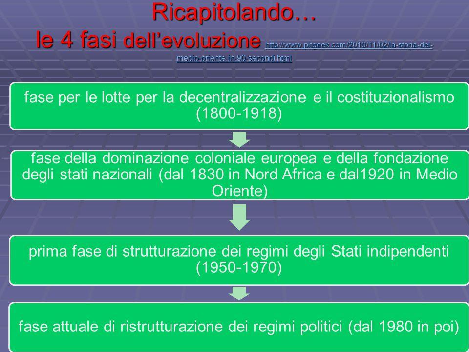 fase attuale di ristrutturazione dei regimi politici (dal 1980 in poi)