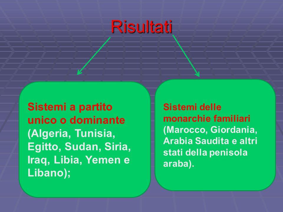Risultati Sistemi delle monarchie familiari (Marocco, Giordania, Arabia Saudita e altri stati della penisola araba).