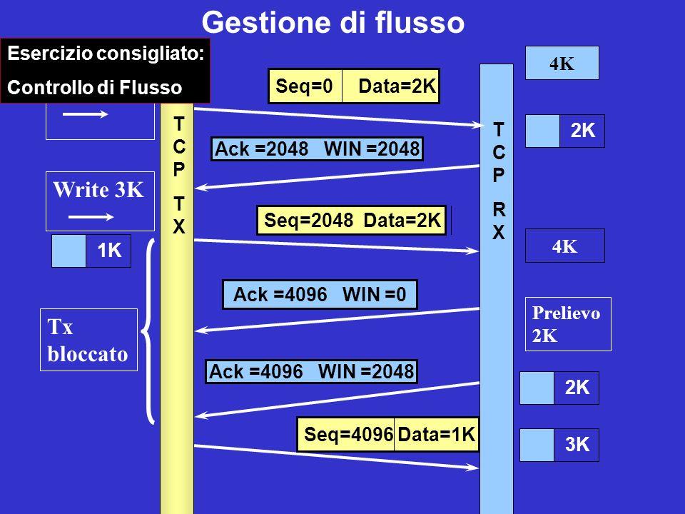Gestione di flusso Write 2K Write 3K Tx bloccato