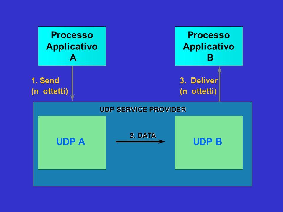 Processo Applicativo A Processo Applicativo B UDP A UDP B