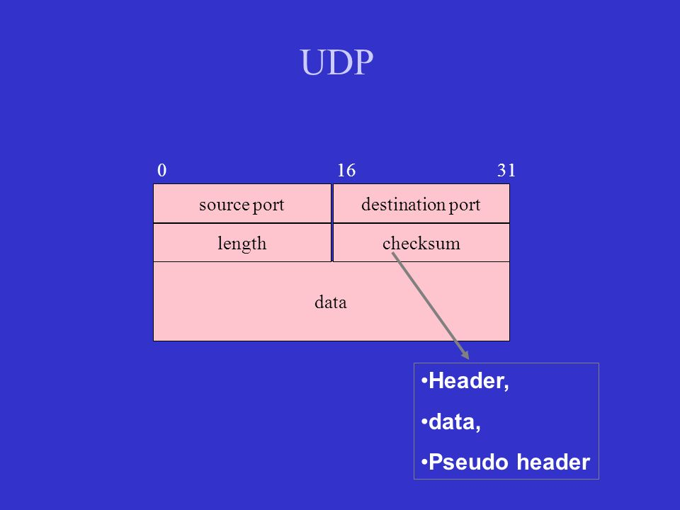 UDP Header, data, Pseudo header 0 16 31 source port destination port