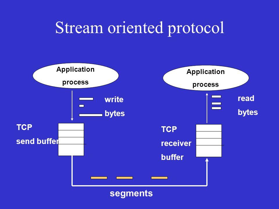 Stream oriented protocol