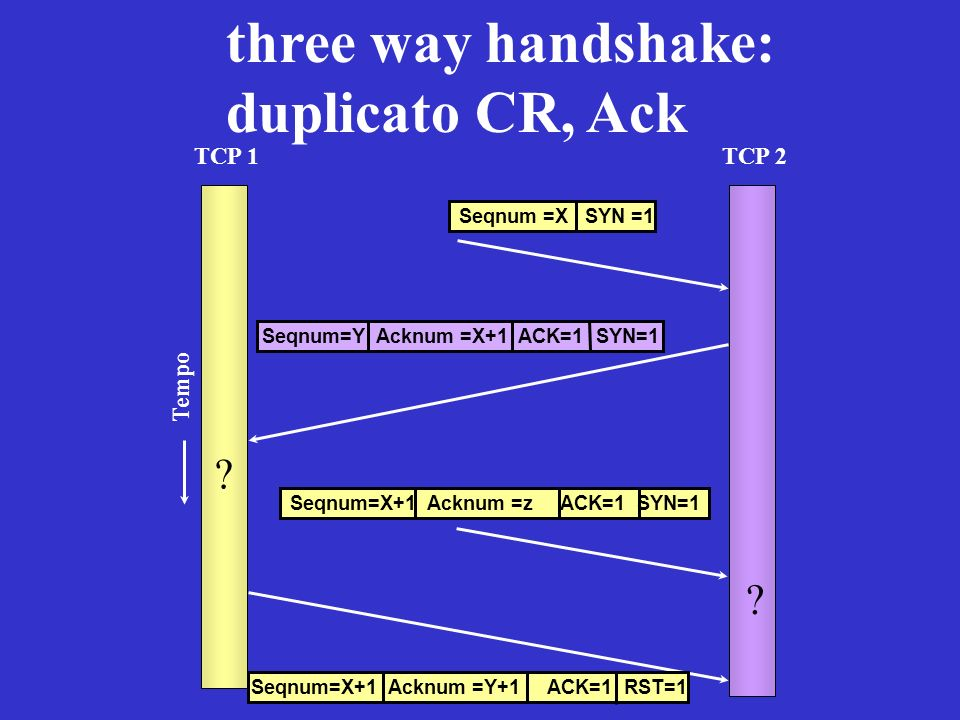 three way handshake: duplicato CR, Ack TCP 1 TCP 2 Tempo