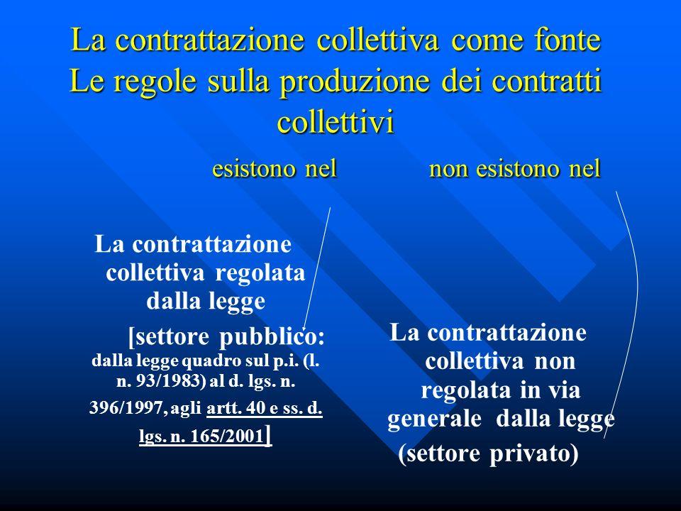 La contrattazione collettiva come fonte Le regole sulla produzione dei contratti collettivi esistono nel non esistono nel