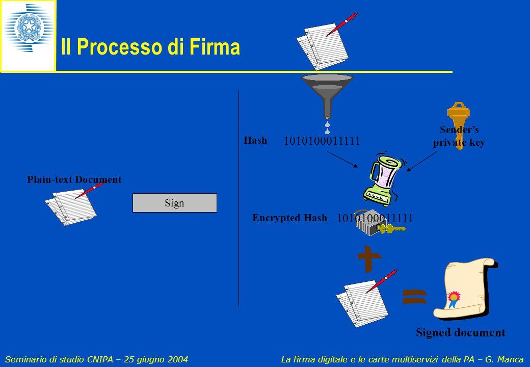 Il Processo di Firma 1010100011111 1010100011111 Signed document