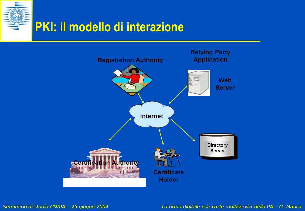PKI: il modello di interazione