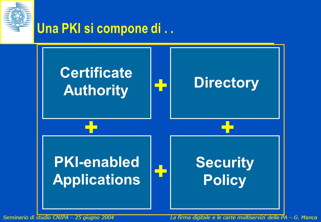 + + + + Certificate Authority Directory PKI-enabled Security