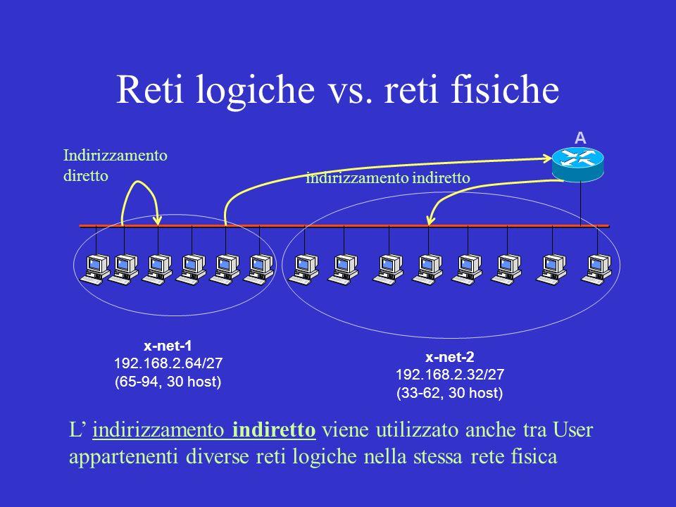 Reti logiche vs. reti fisiche