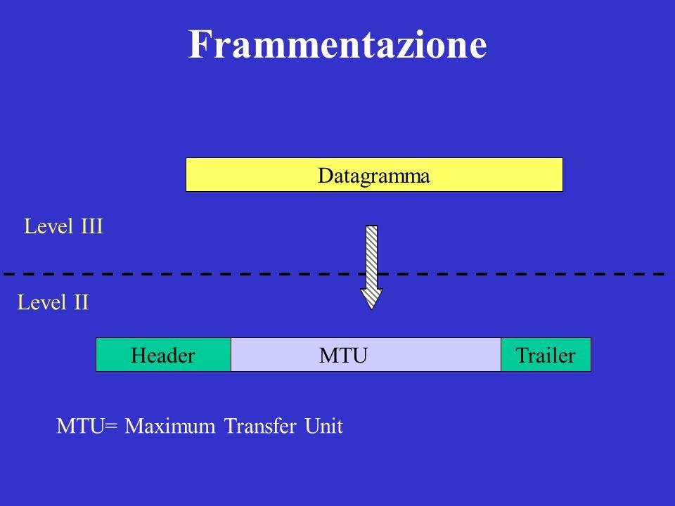 Frammentazione Datagramma Datagramma Level III Level II MTU Header