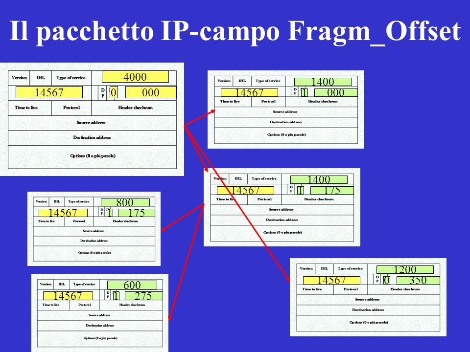 Il pacchetto IP-campo Fragm_Offset
