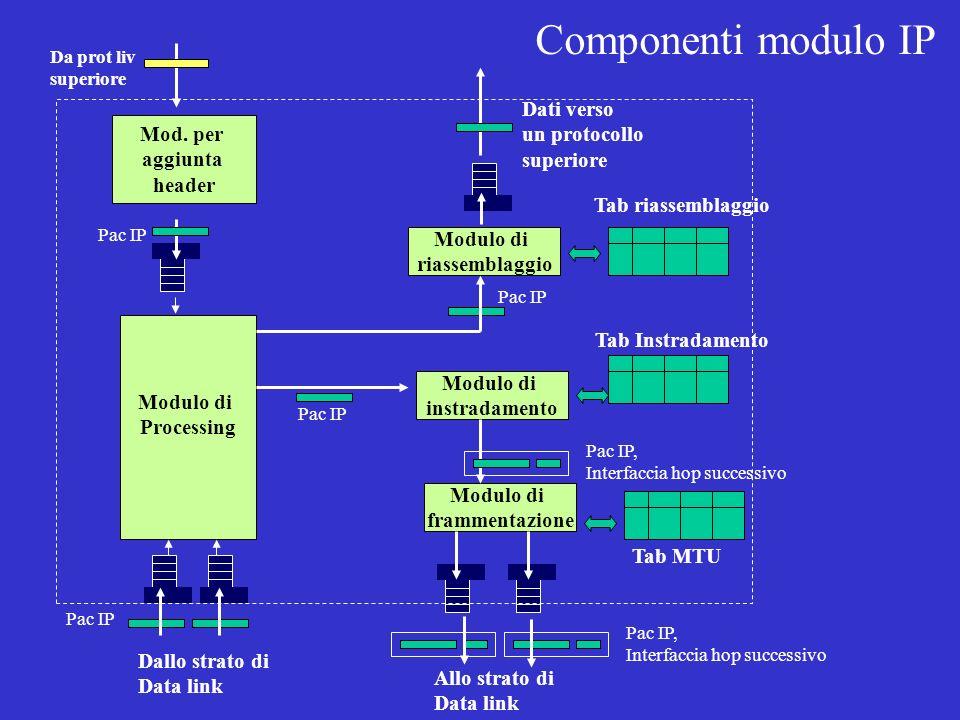 Componenti modulo IP Dati verso un protocollo Mod. per superiore
