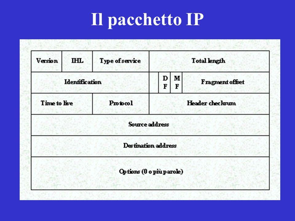 Il pacchetto IP