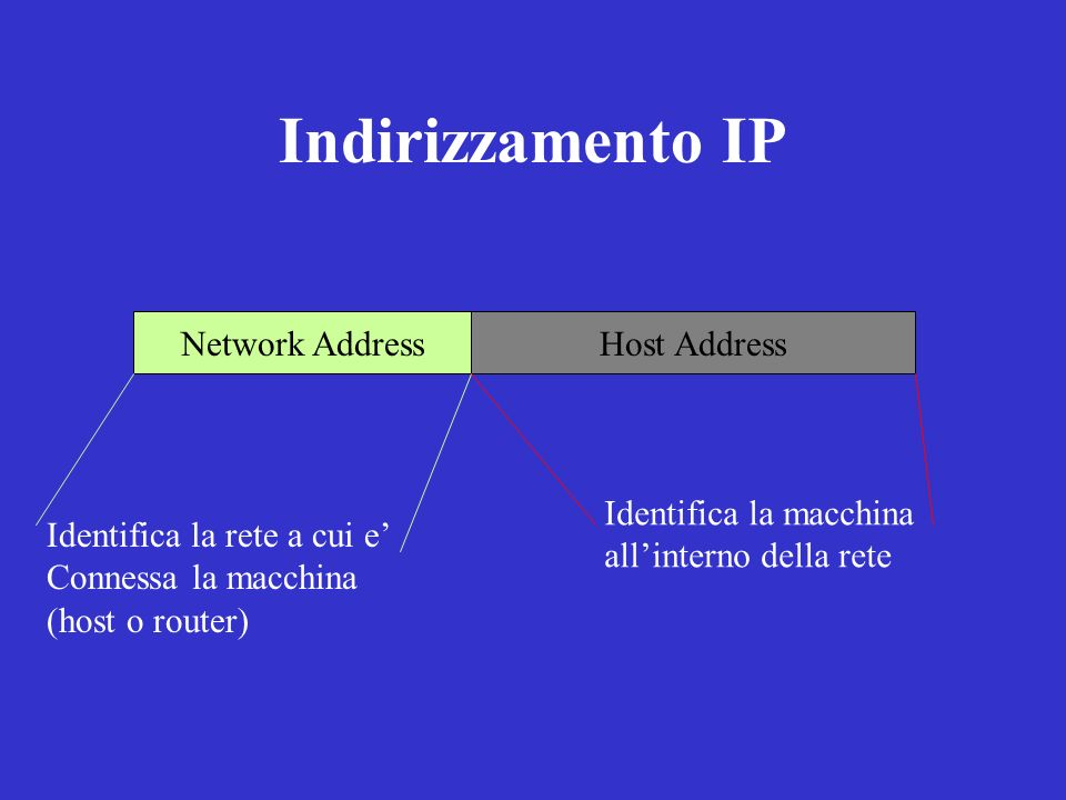 Indirizzamento IP Network Address Host Address Identifica la macchina