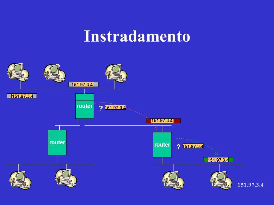 Instradamento 151.97.3.4 router router router 151.97.3.4