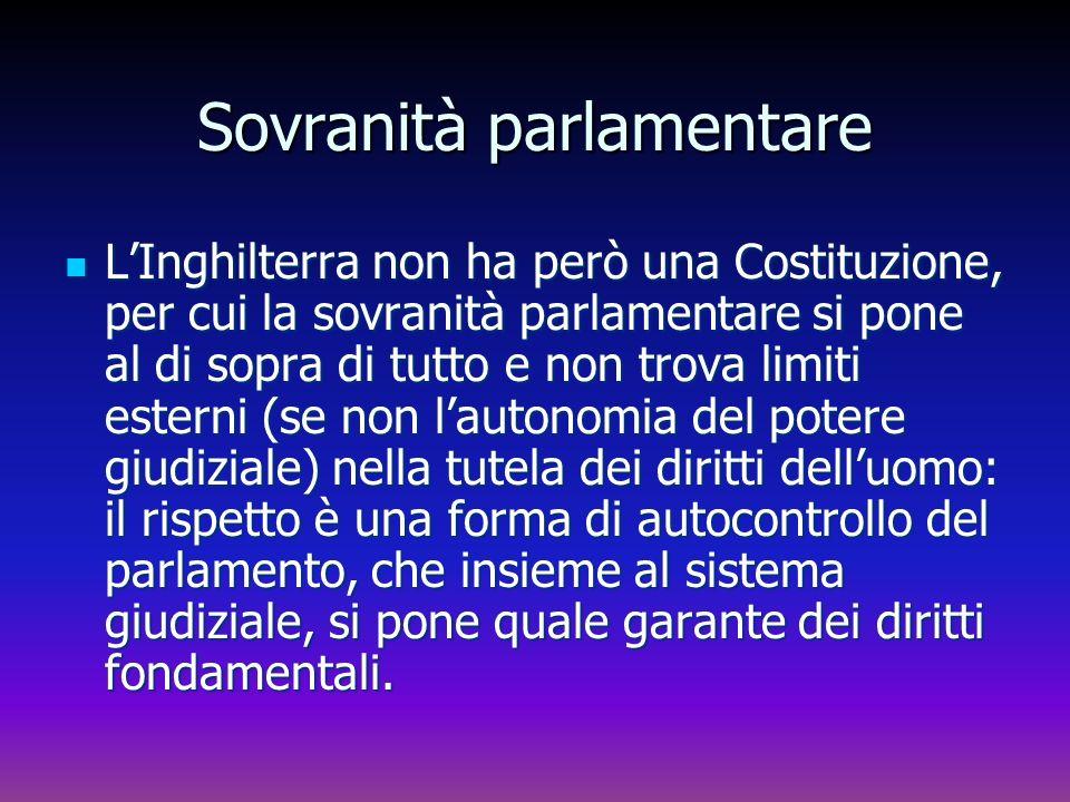 Sovranità parlamentare