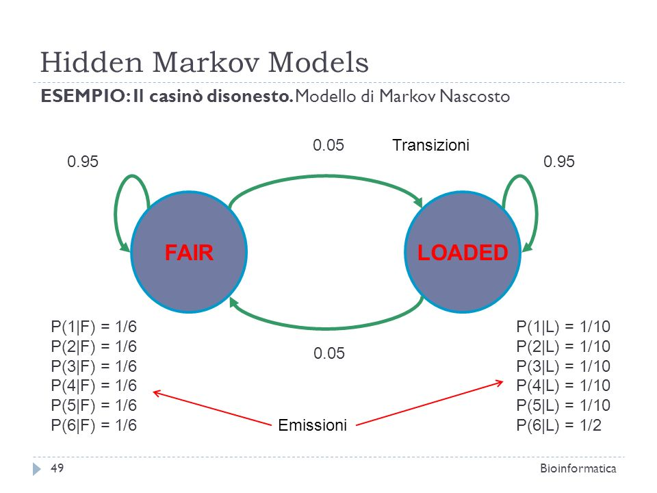 Hidden Markov Models FAIR LOADED