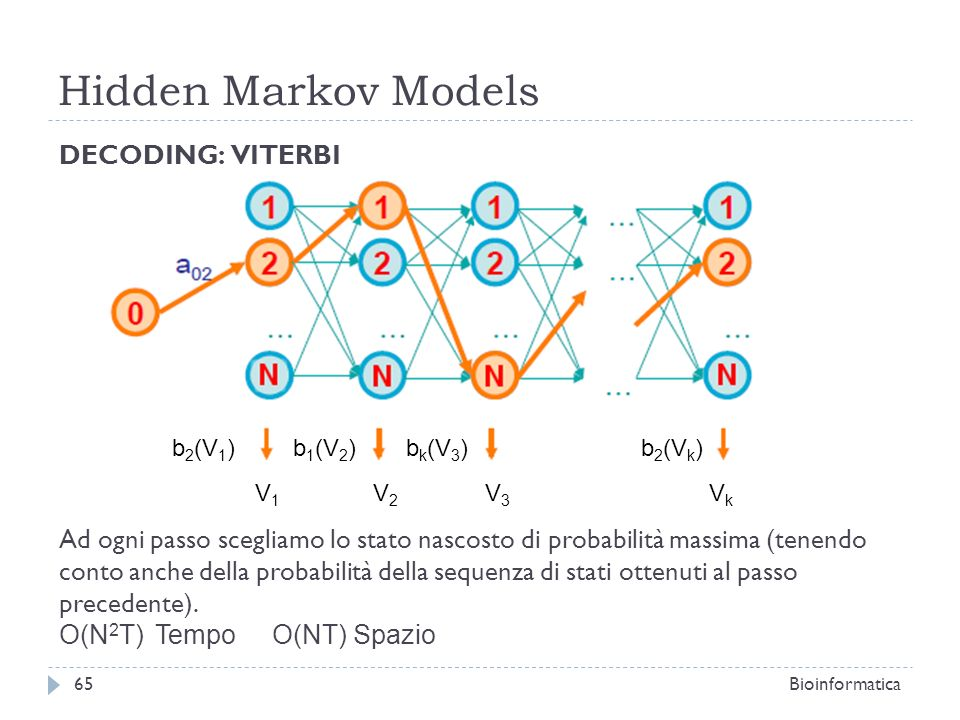 Hidden Markov Models DECODING: VITERBI