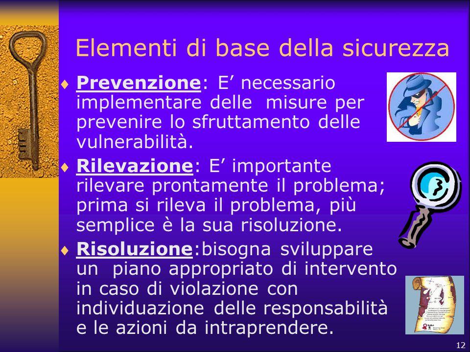 Elementi di base della sicurezza