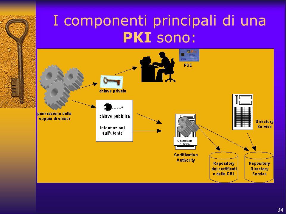 I componenti principali di una PKI sono: