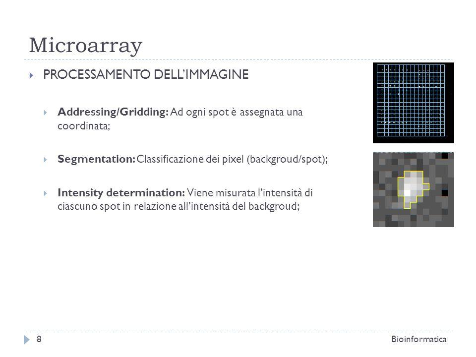 Microarray PROCESSAMENTO DELL'IMMAGINE