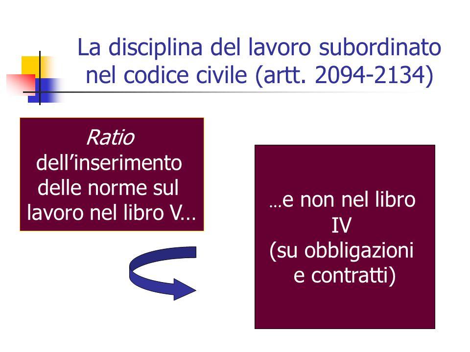 La disciplina del lavoro subordinato nel codice civile (artt