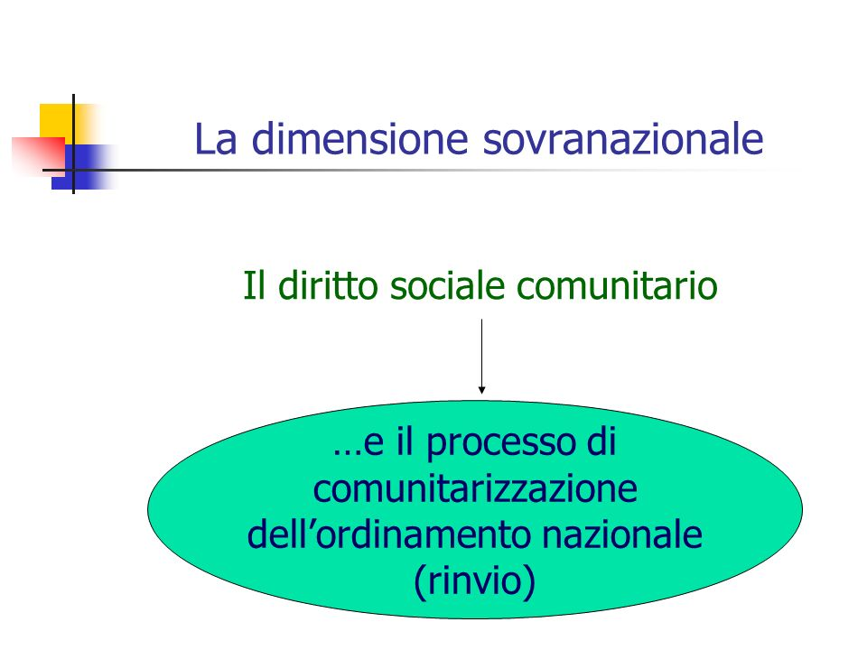 La dimensione sovranazionale