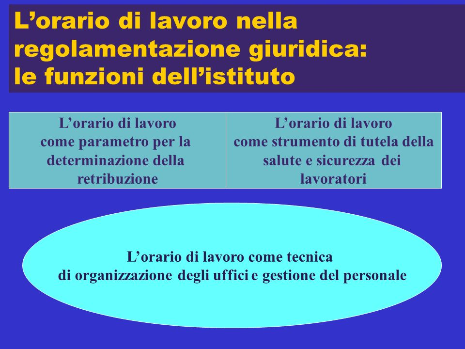 L'orario di lavoro nella regolamentazione giuridica: le funzioni dell'istituto