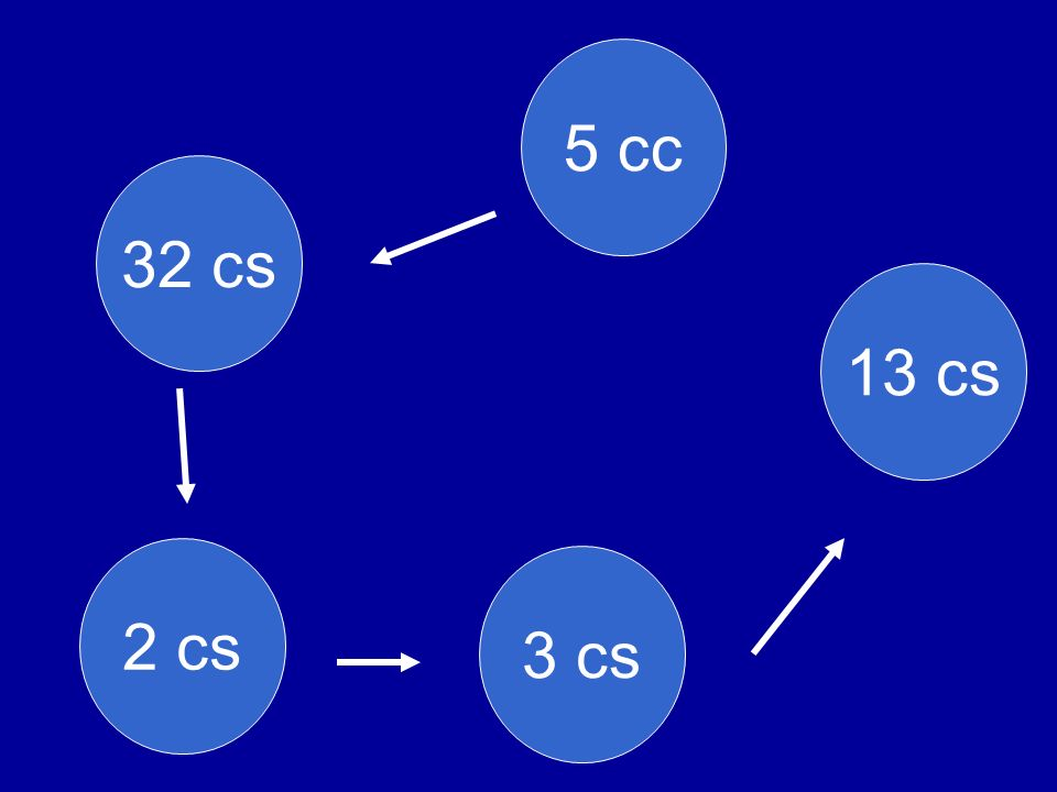 5 cc 32 cs 13 cs 2 cs 3 cs