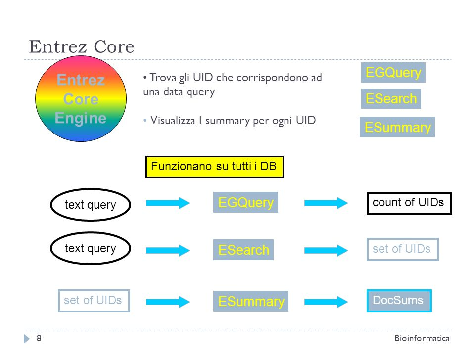 Entrez Core Entrez Core Engine EGQuery ESearch ESummary EGQuery
