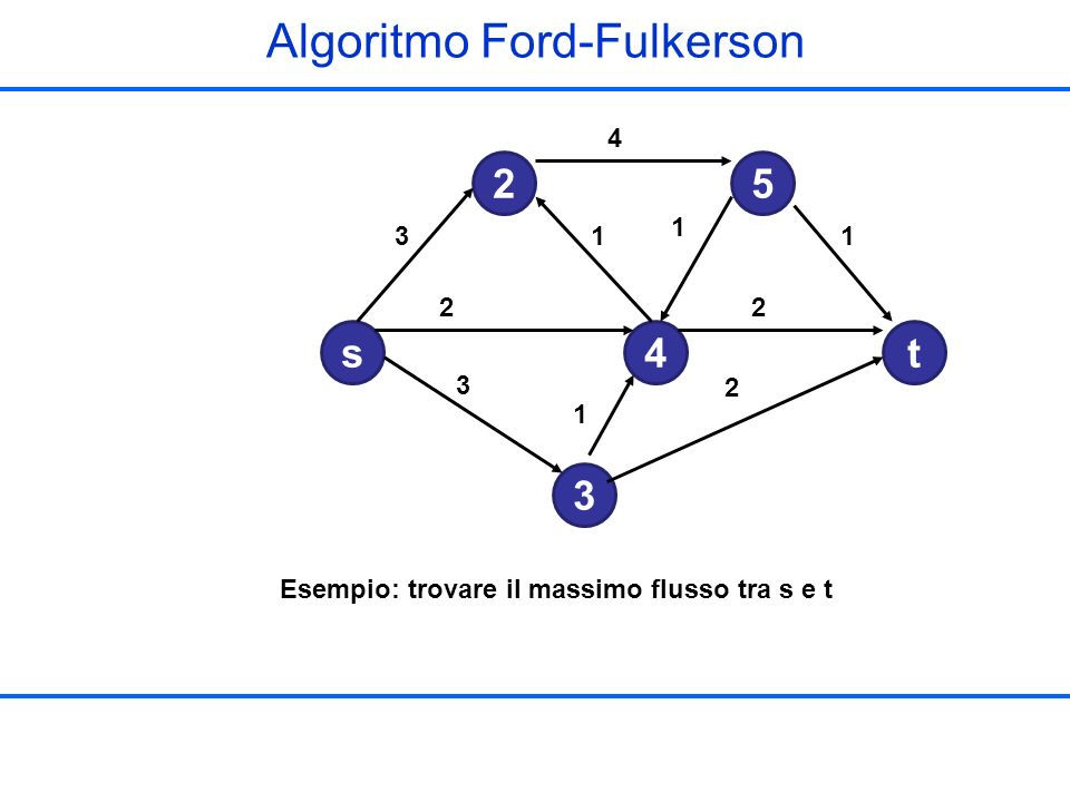 Algoritmo Ford-Fulkerson