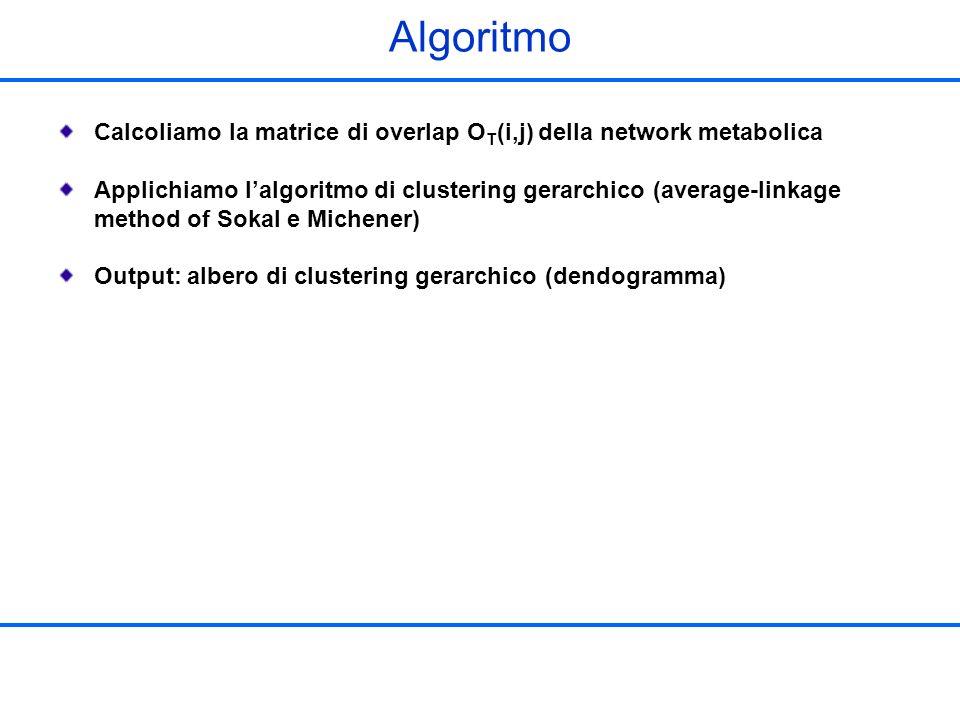 Algoritmo Calcoliamo la matrice di overlap OT(i,j) della network metabolica.