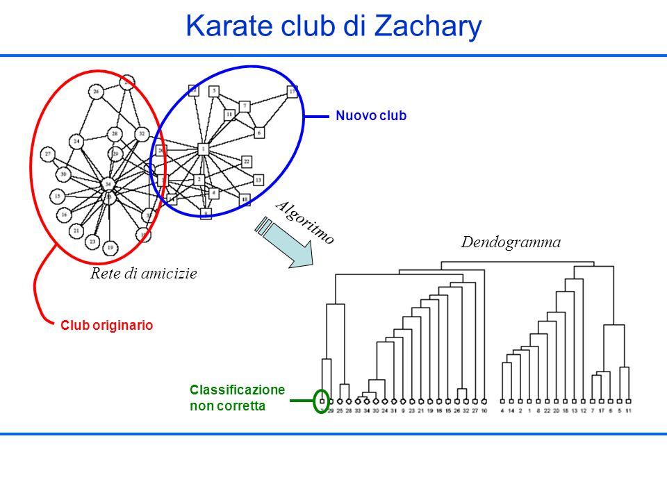 Karate club di Zachary Algoritmo Dendogramma Rete di amicizie